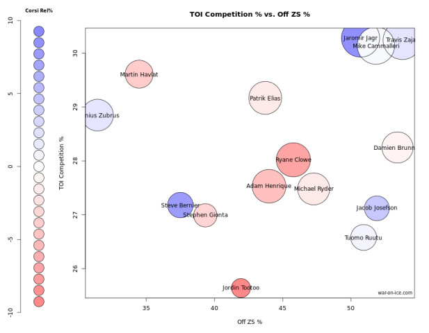 11-29 Devils Fwds Ozs v Comp Chart