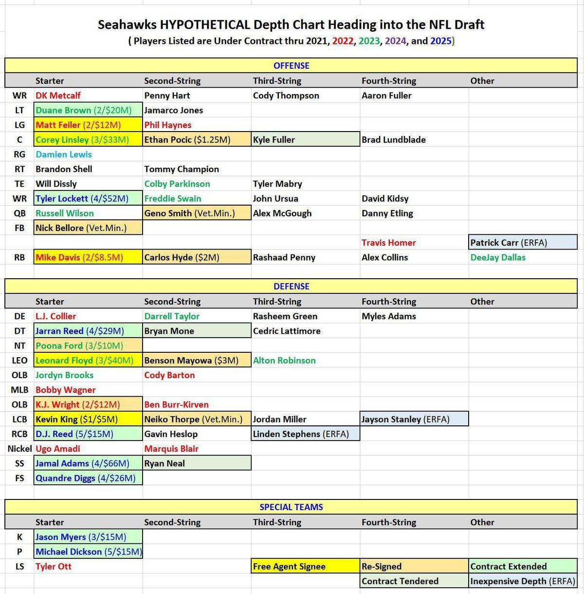 Seahawks Depth Chart heading into Draft Week (HYPOTHETICAL)