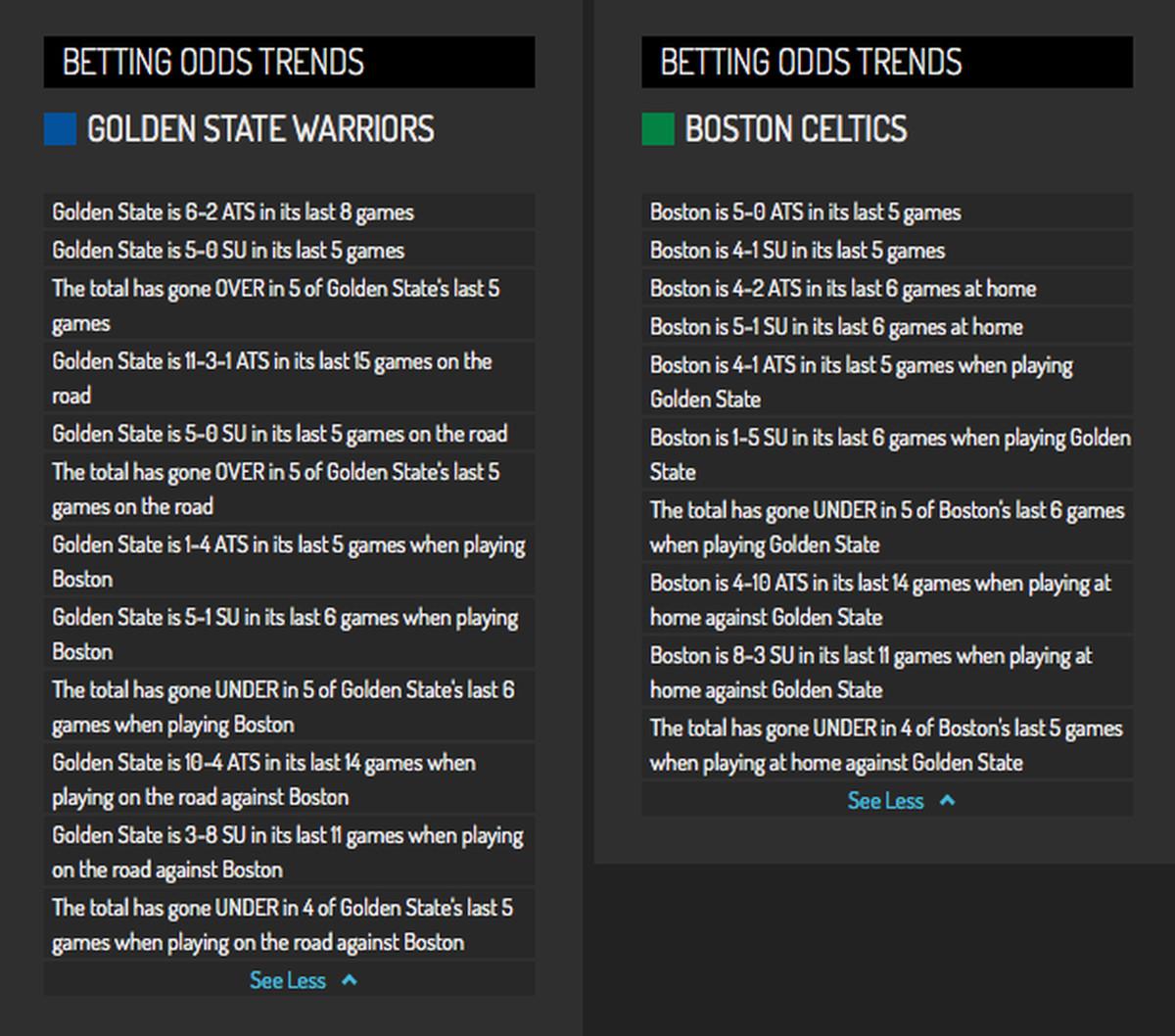Indiana Pacers Vs Golden State Warriors Live Stream Reddit: Warriors Vs Celtics: Predictions, Start Time, TV Schedule