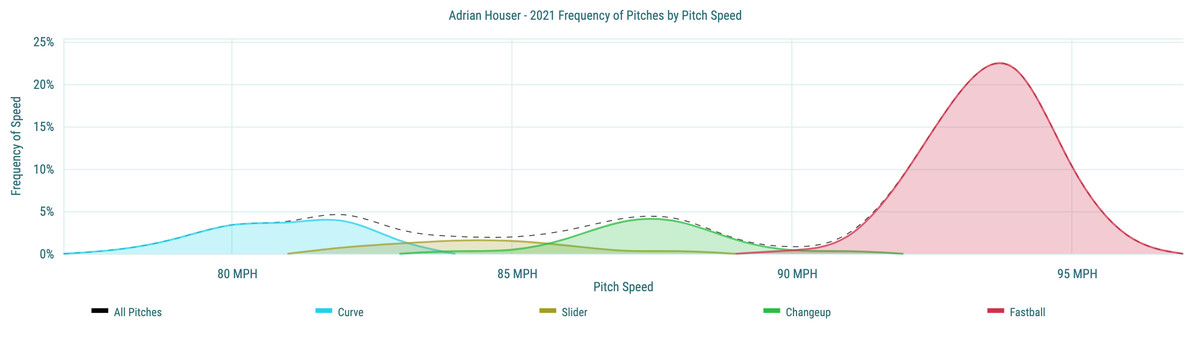 Adrian Houser- 2021 Frequency of Pitches by Pitch Speed