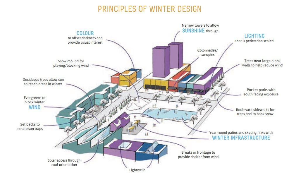 Principles of Winter Design