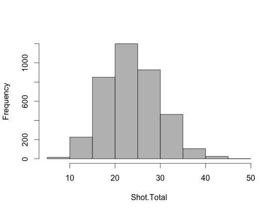 5on5 Shot Distribution