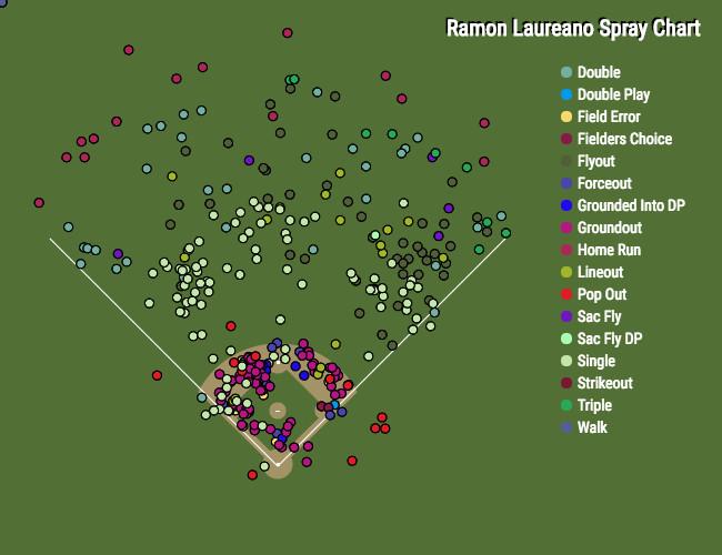 Laureano spray chart.