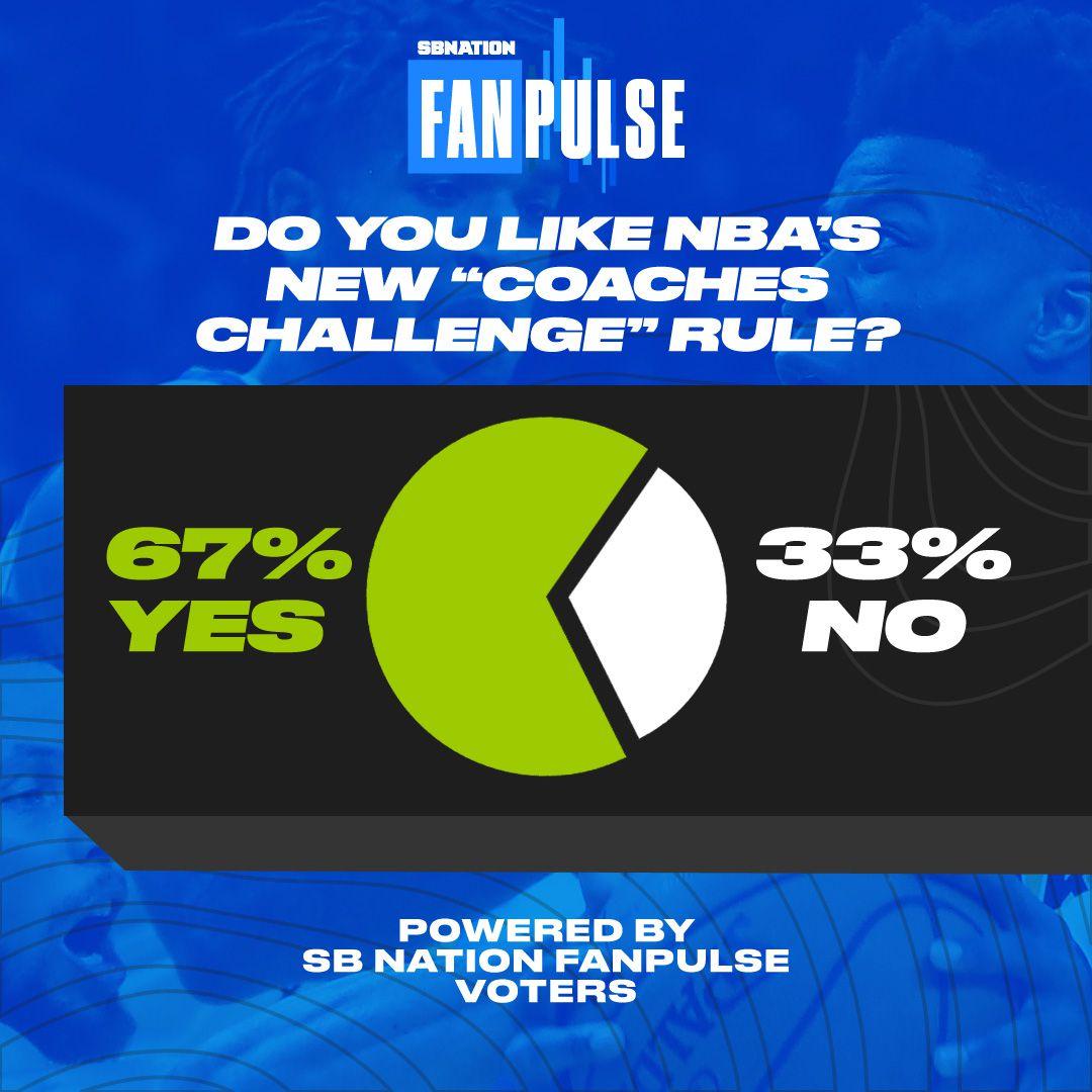 NBA coaches challenge poll