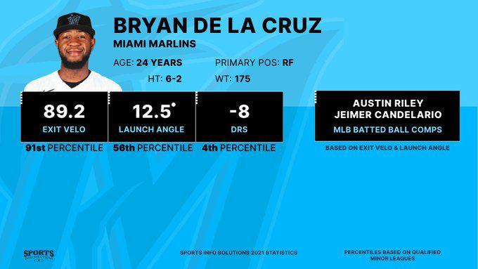 2021 stats for Bryan De La Cruz with the Astros' Triple-A affiliate
