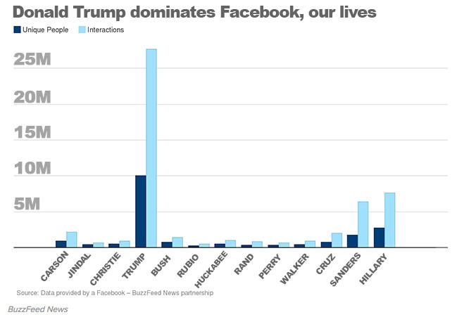 BuzzFeed Facebook chart
