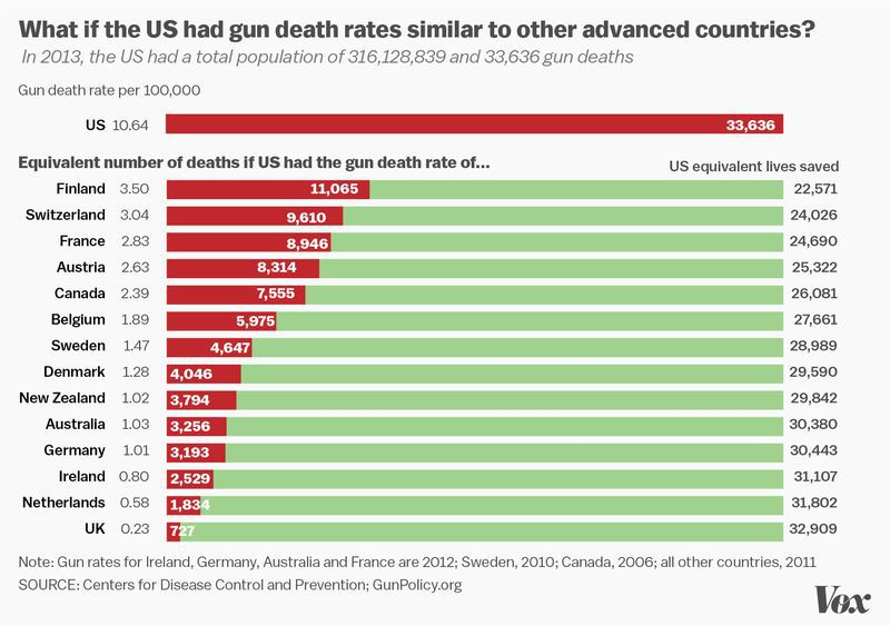 The US has way more gun deaths than other developed nations.