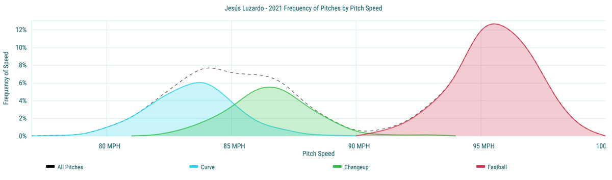 Jesús Luzardo- 2021 Frequency of Pitches by Pitch Speed