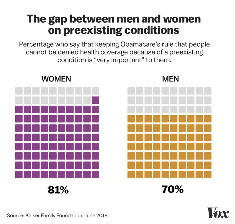 GAP_PREEXISTING_CONDITION Why Trump's attacks on preexisting conditions are an attack on women