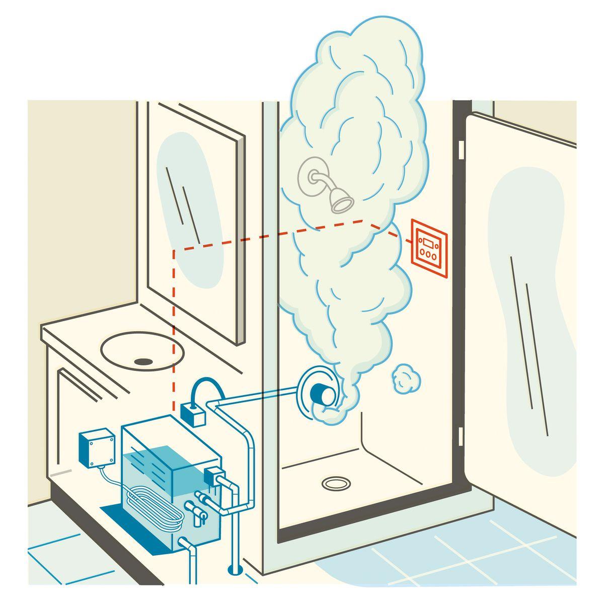 Anatomy of a Steam Shower