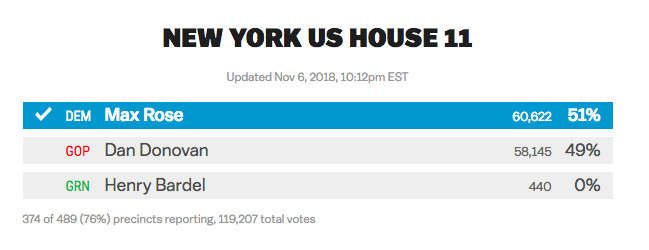 Midterm elections 2018 live results: the House seats Democrats