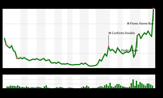 Mets vs Athletics WPA 7/22/17