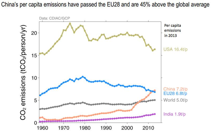china's per capita emissions