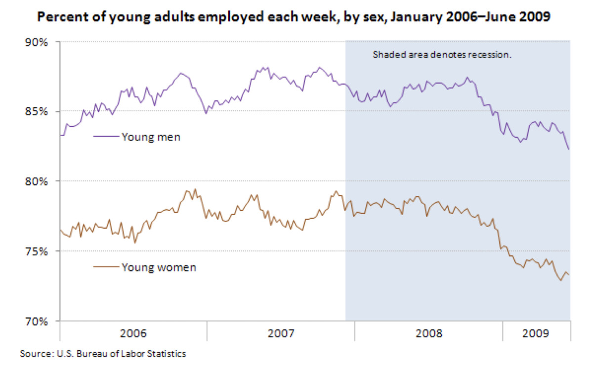 "The percent of young adults (defined here as people born in 1980 and '81) from 2006 to 2009. The graph has two lines, one for ""young men"" and one for ""young women."" Both lines were increasing overall until 2008, at which point a steep decline begins."