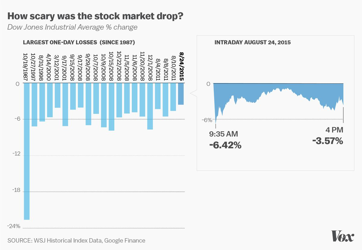 How bad was Monday's stock market crash? This chart puts it
