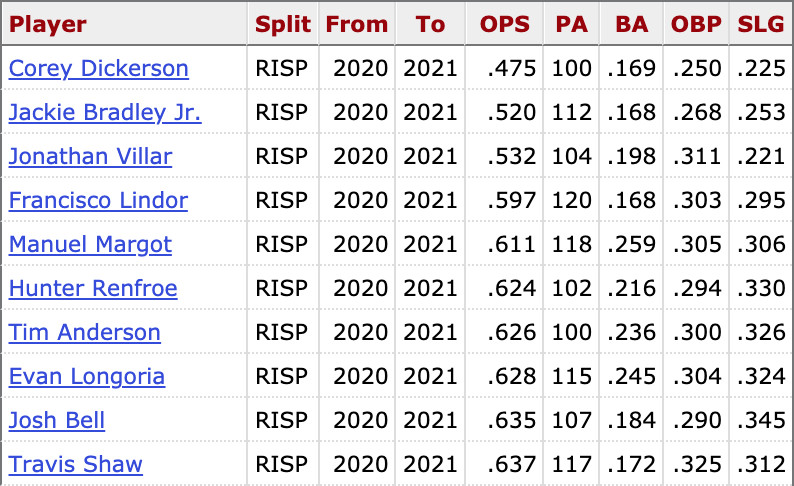 10 MLB batters who have the lowest OPS with runners in scoring position since 2020 (min. 100 PA)