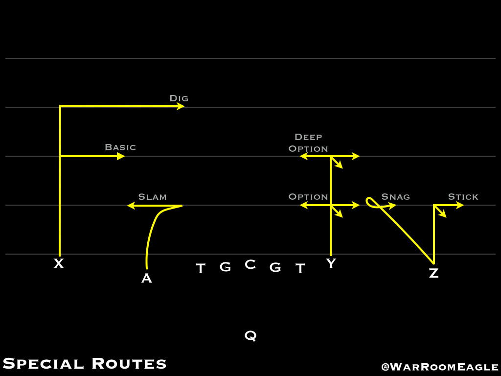 Special Routes