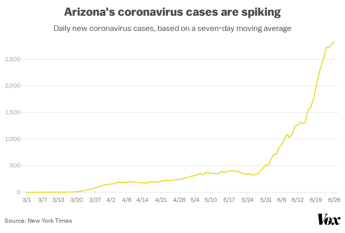 A graph showing the rapid rise in coronavirus cases in Arizona since May.