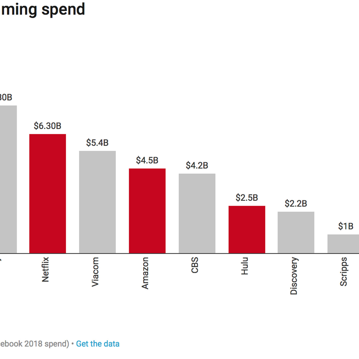 Netflix Spends The Most On Content Of Anyone Else Internet Recode