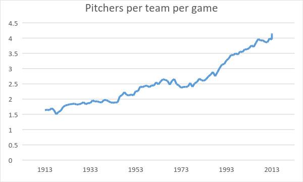 Data via Baseball-Reference