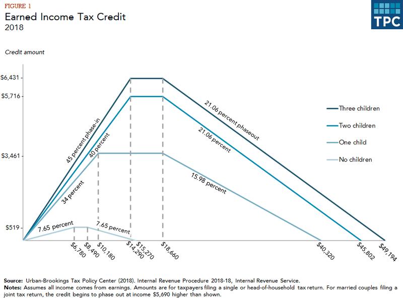 EITC scedule in 2018
