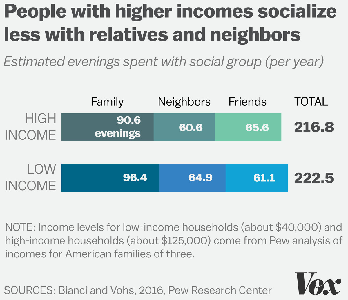 people with higher incomes socialize less with relatives and neighbors