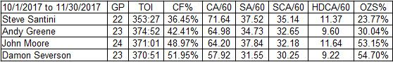 Devils Top 4 Defensemen from 10/1/2017 to 11/30/2017