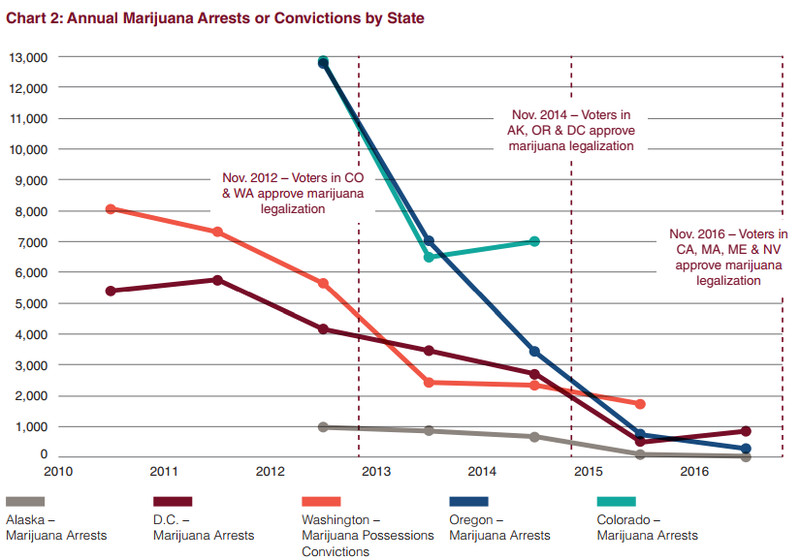 A chart of marijuana arrests in states that legalized marijuana.