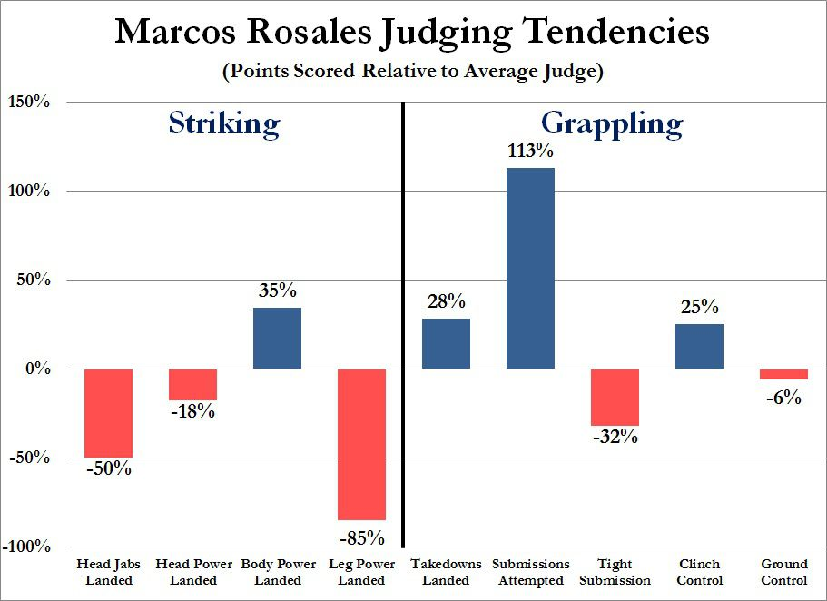 Gift - UFC 189 - Marcos Rosales Judging Tendencies