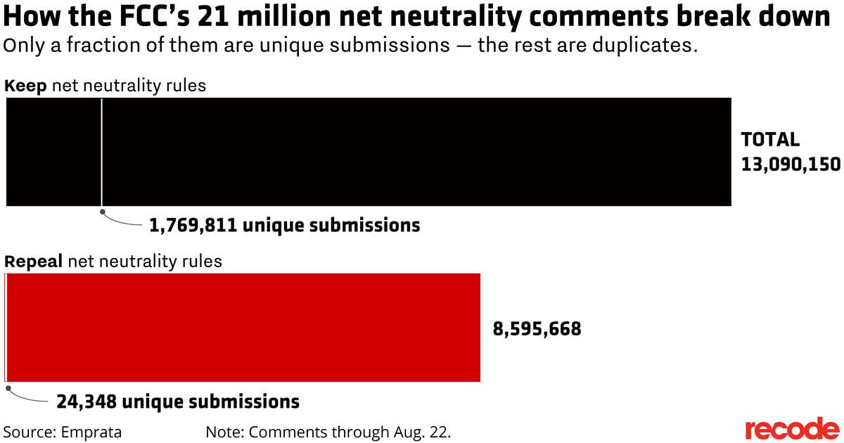 Chart of how the FCC's 21 million net neutrality comments break down