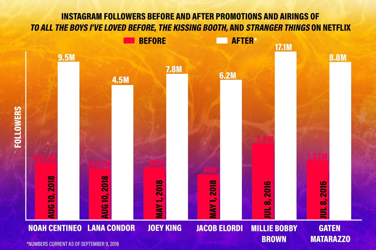 Bar graph showing big boosts in Instagram followers for Noah Centineo, Lana Condor, Joey King, Jacob Elordi, Millie Bobby Brown, and Gaten Matarazzo after their appearances in Netflix programming