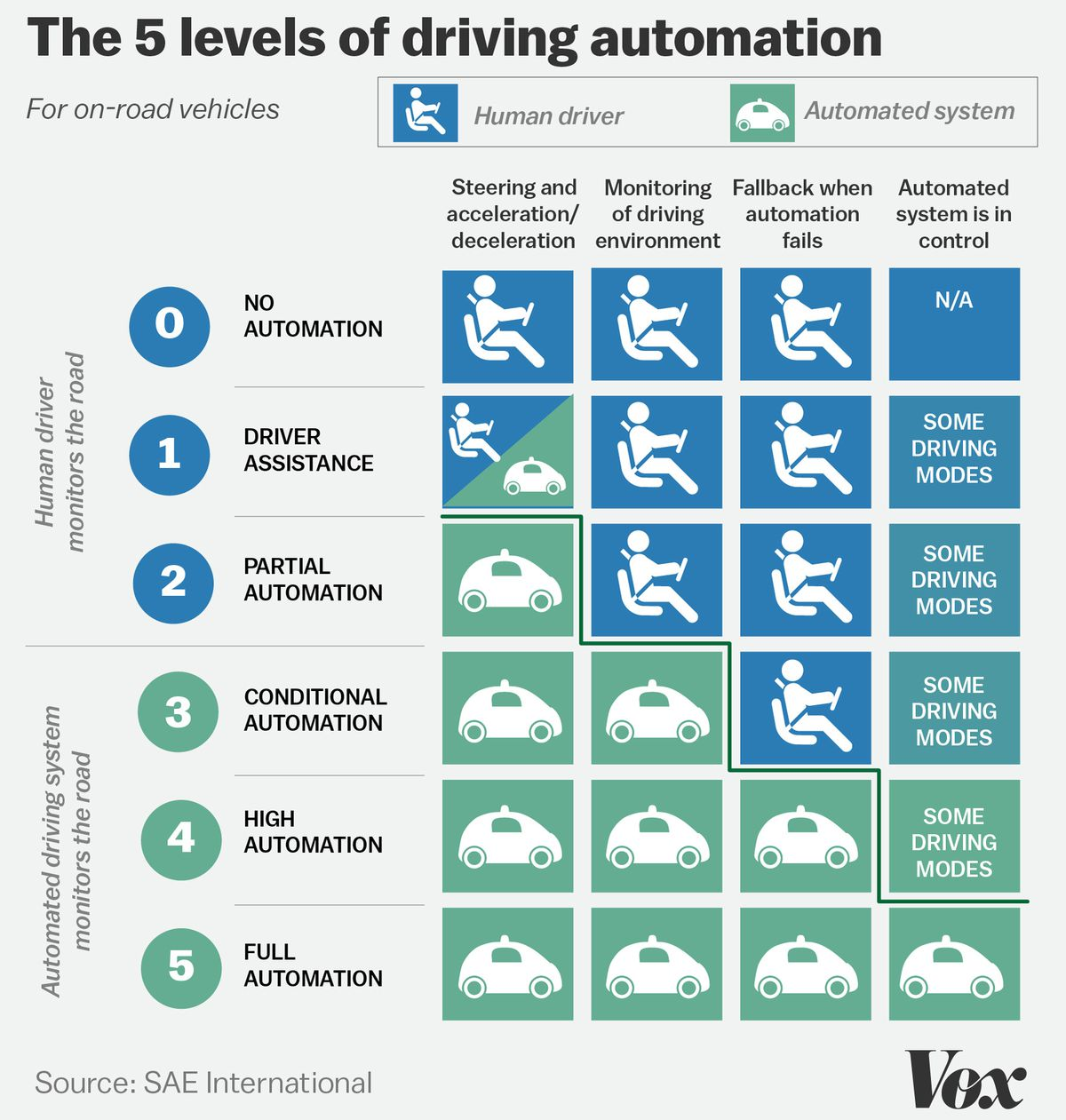 sae's levels of vehicle automation