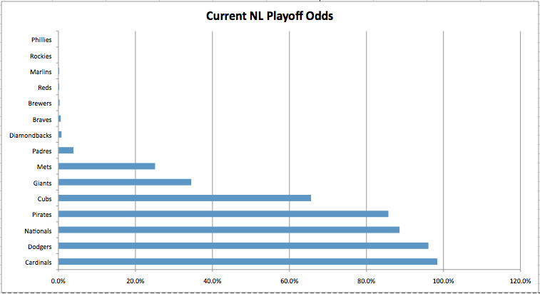 current nl playoff odds