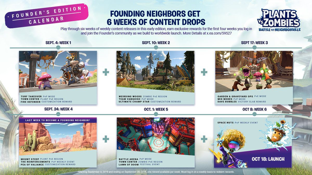 A look at the release plan of Plants vs.. Zombies Battle for Neighbourville
