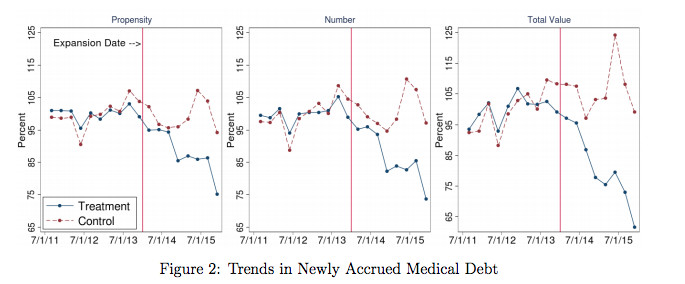 Study: Medicaid expansion significantly reduced unpaid medical bills