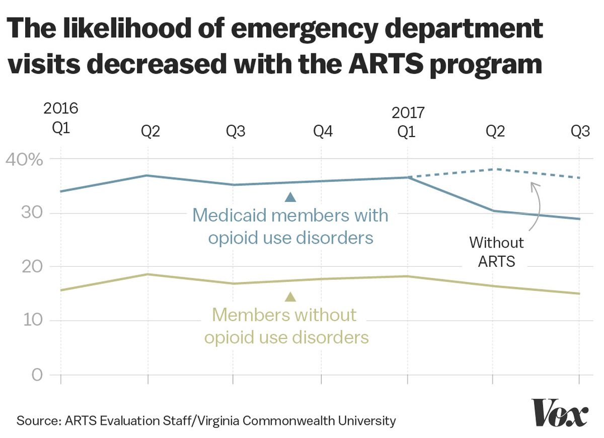 A chart showing a drop in emergency department visits related to opioid use disorder following ARTS.