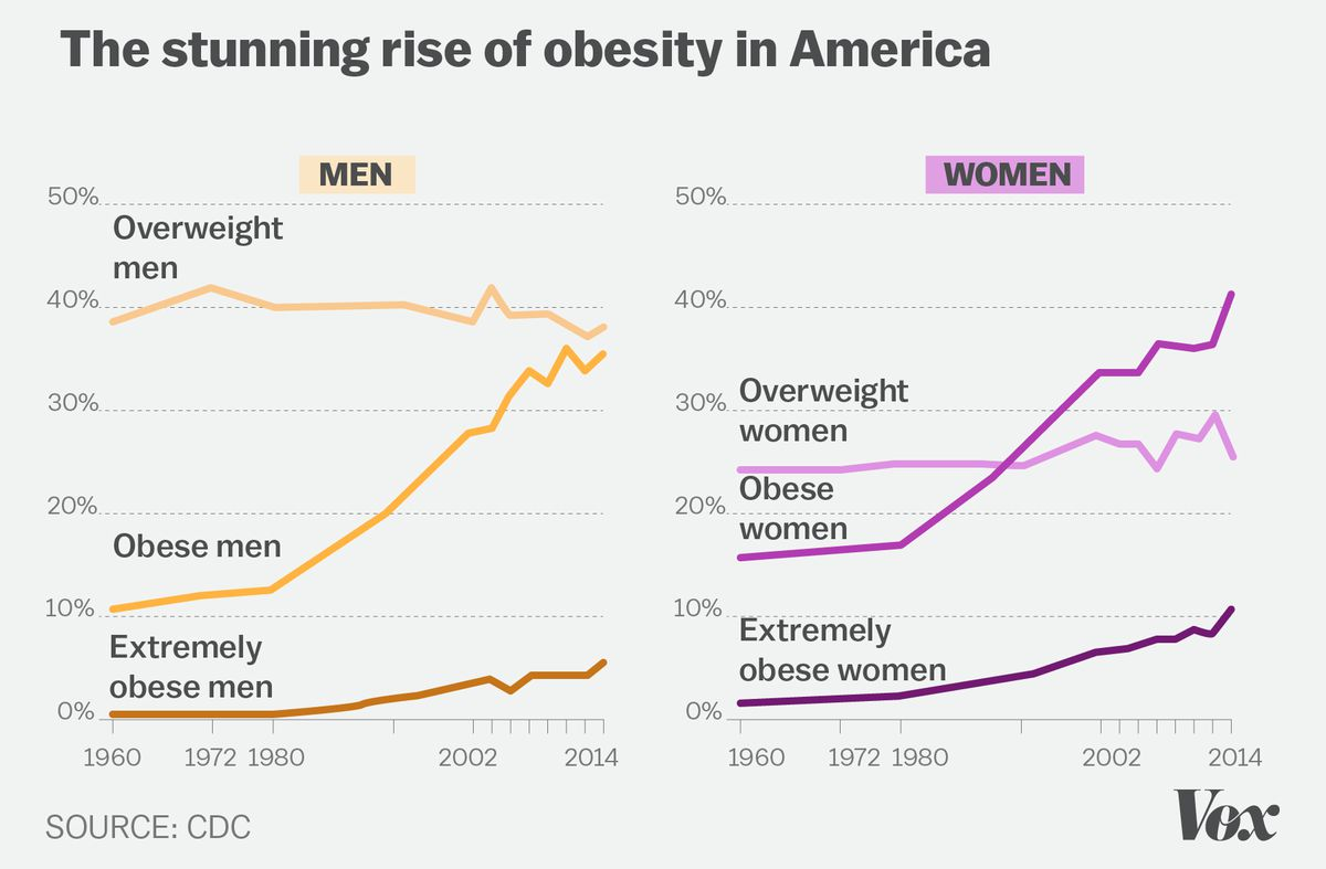 Obesity In America 2018 7 Charts That Explain Why Its So Easy To