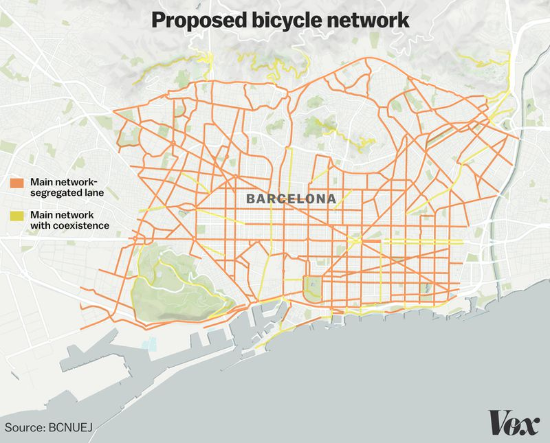 Barcelona's proposed bicycle network, still in progress.