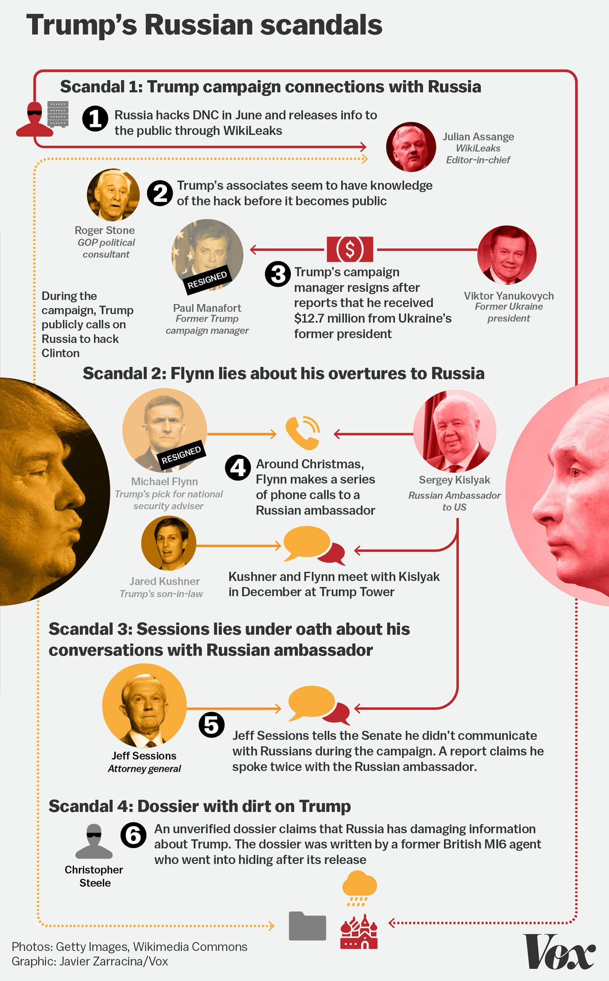 the trumprussia scandals a quick visual guide vox