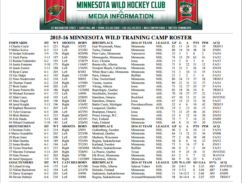 2015 Training Camp Roster