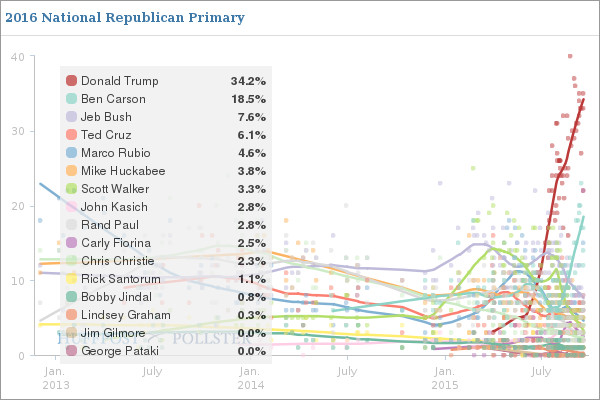"""<a href=""""http://elections.huffingtonpost.com/pollster/2016-national-gop-primary"""">Huffington Post pollster</a>"""