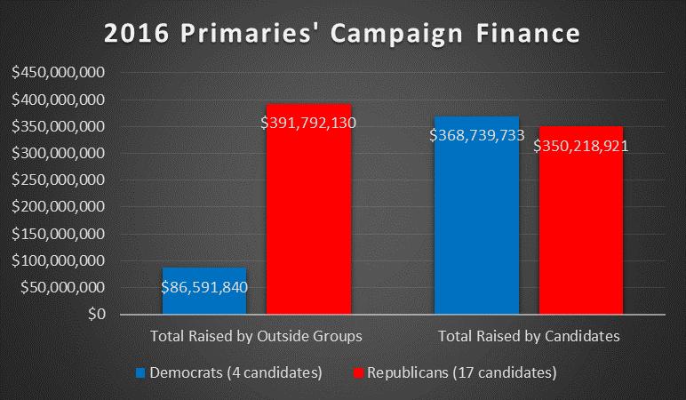2016 Primaries Candidates' Funds