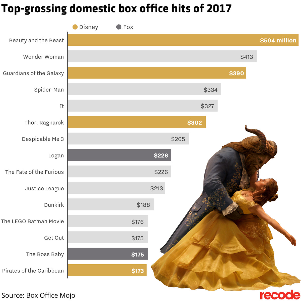 Top-grossing domestic box office hits of 2017
