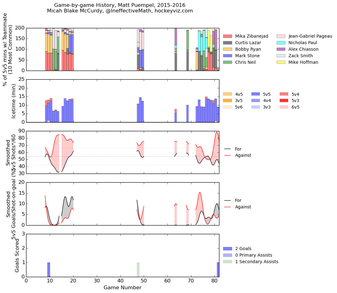 puempel season 15-16