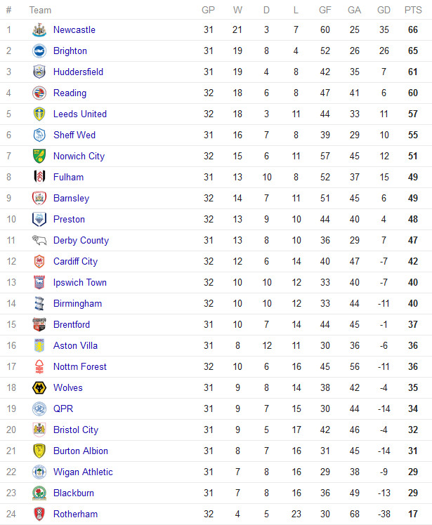 Championship table - 15th February