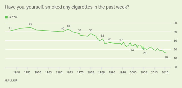 Smoking rates, 1948 to present