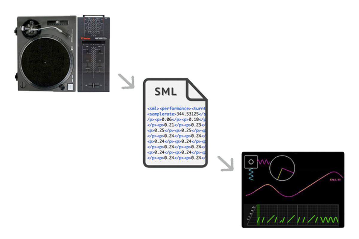 Scratch Markup Language can record your turntable exploits