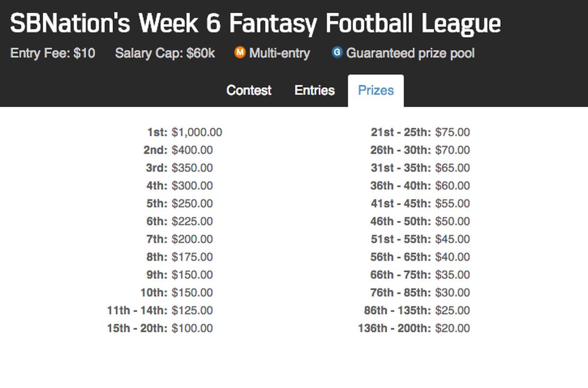 Fantasy Football Week 6: FanDuel SB Nation League - The Phinsider