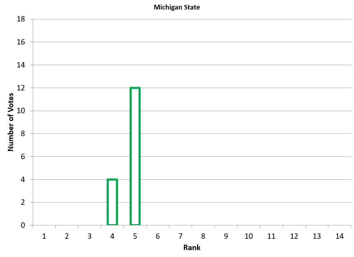 Bar graph representing Michigan State's vote breakdown.