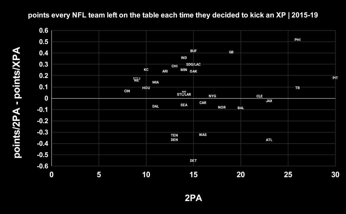 Points every NFL team left on the table each time they decided to kick an extra point, 2015-2019